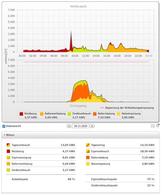 Auswertung Solar Batterie Haus Desktop